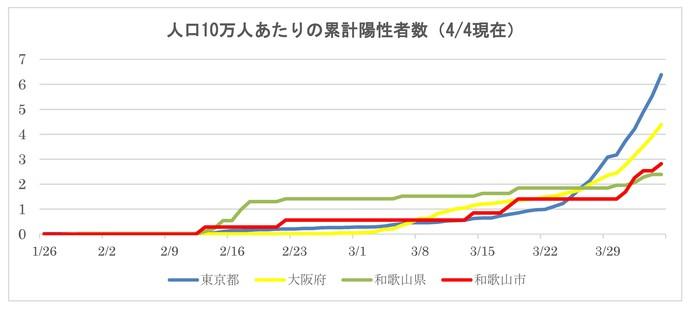 者 感染 ウイルス コロナ 和歌山 和歌山県 新型コロナ関連情報